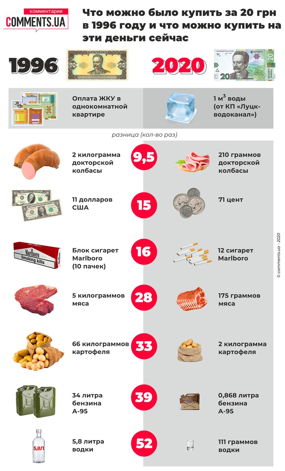 Что можно было купить за 20 грн в 1996 году и 2020 (инфографика)