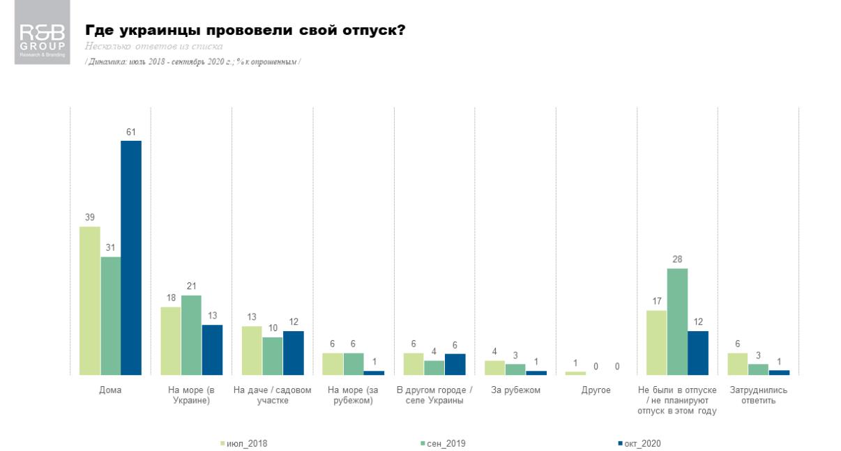Всего 1% украинцев этим летом поехали на море за границу