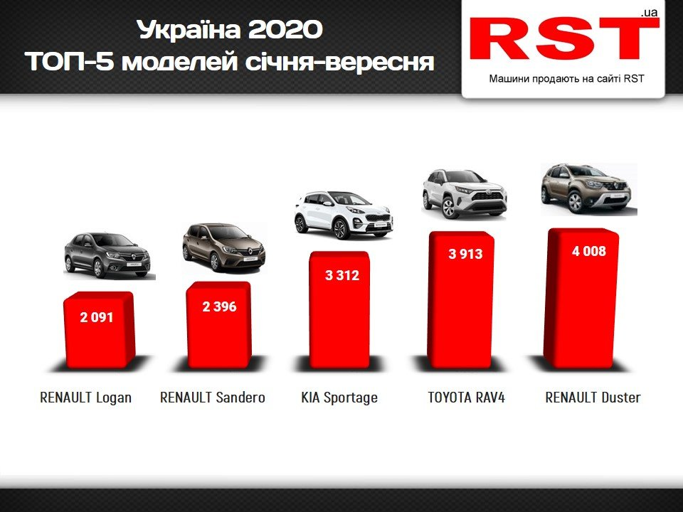 С начала года в Украине купили авто почти на