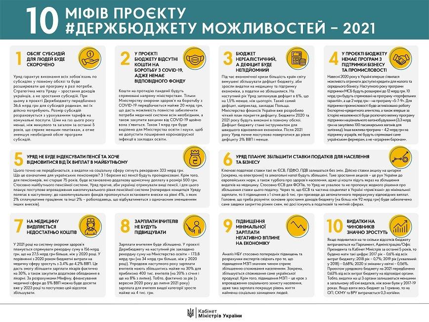 Госбюджет-2021: Кабмин опроверг распространенные фейки