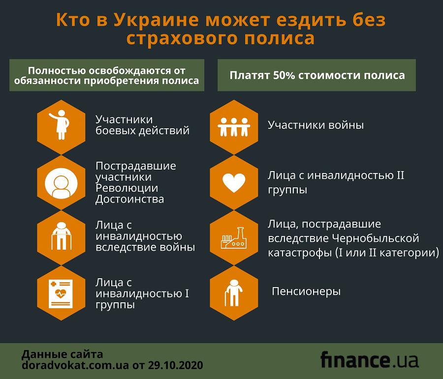 Кто в Украине может ездить без страхового полиса