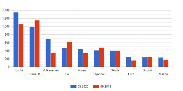 В Украине вырос спрос на новые авто