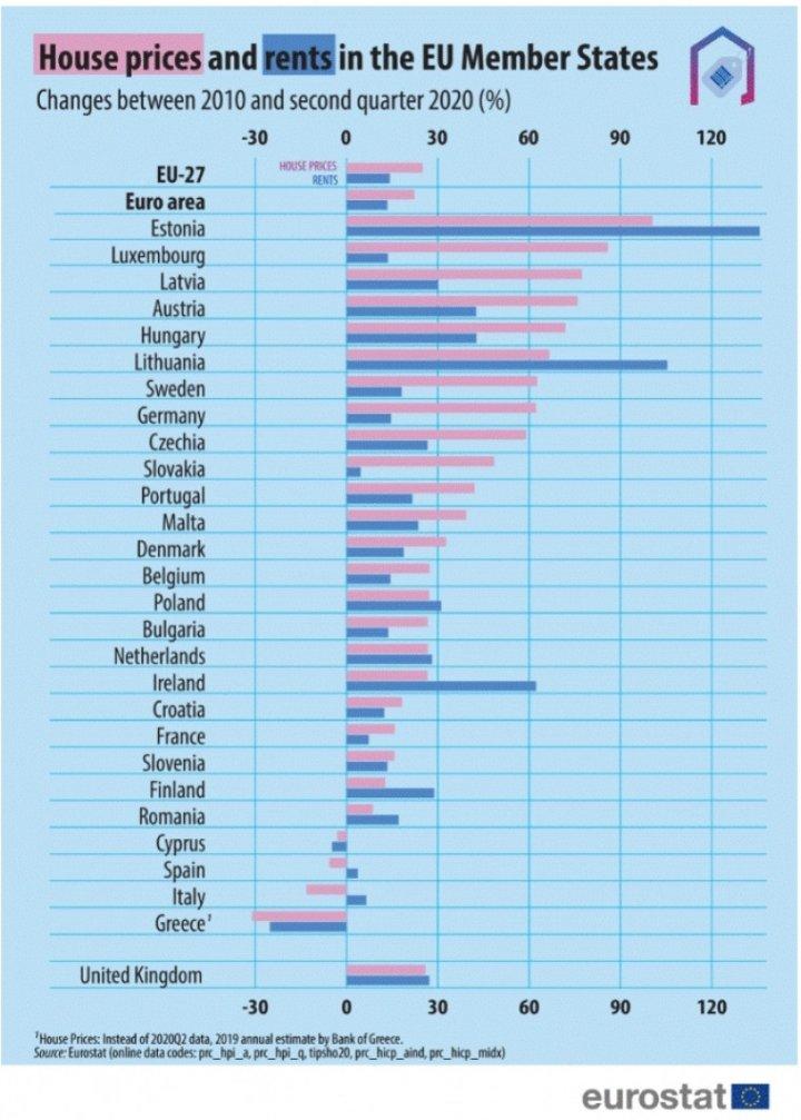 Как изменились цены на жилье в Европе за последние 10 лет