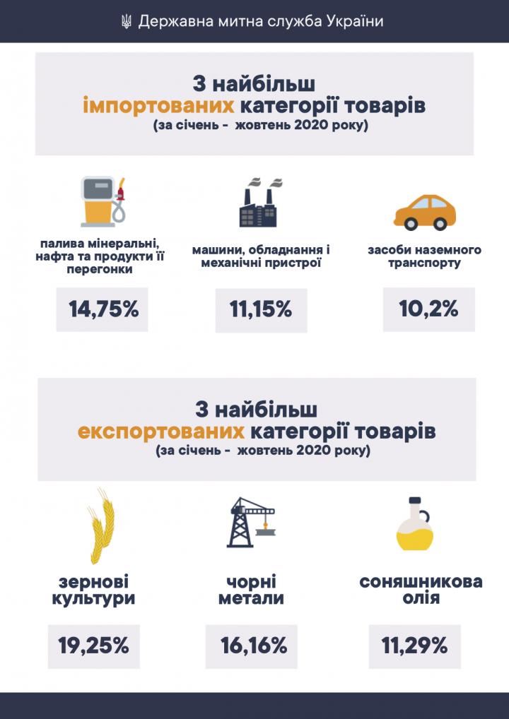 За январь-октябрь 2020 года товарооборот Украины составил свыше ,6 млрд