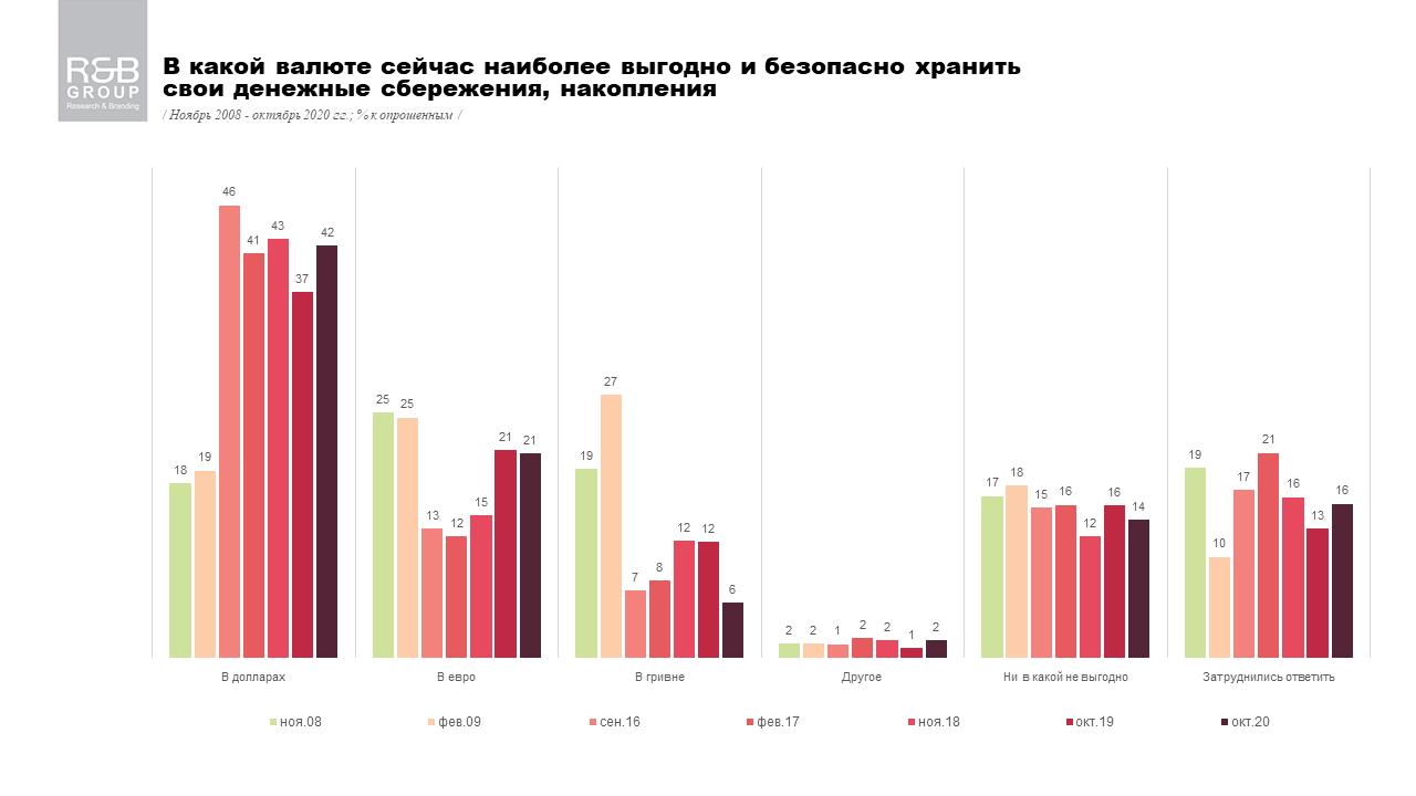 В какой валюте сейчас наиболее выгодно хранить сбережения - опрос (инфографика)