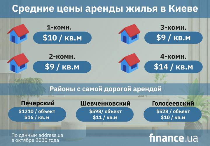 Цены аренды квартир в Киеве этой осенью (инфографика)