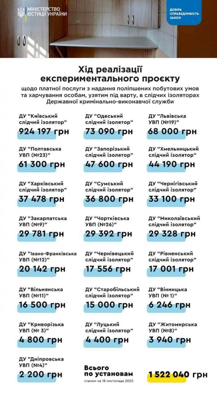 В Украине на платных СИЗО заработали уже более 1,5 млн грн - Минюст