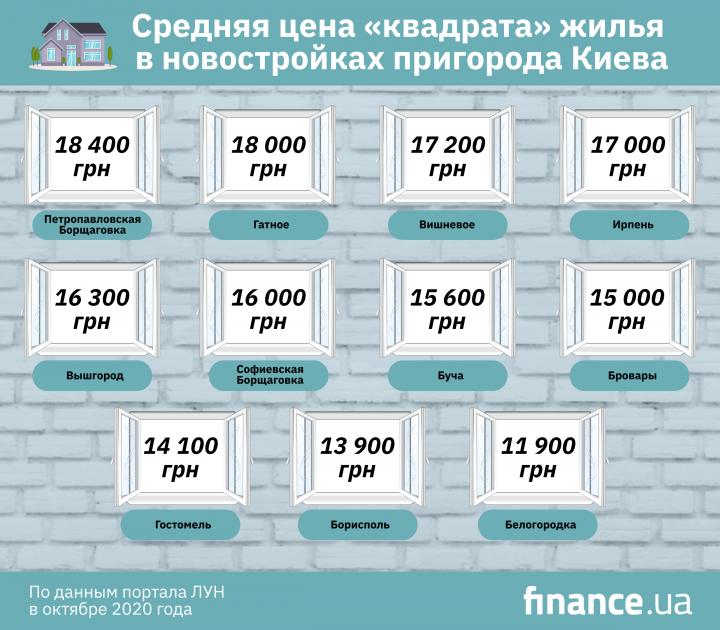 Сколько стоит жилье в Киеве и пригороде (инфографика)