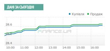 Межбанк: этот день оказался нестандартным на валютном рынке