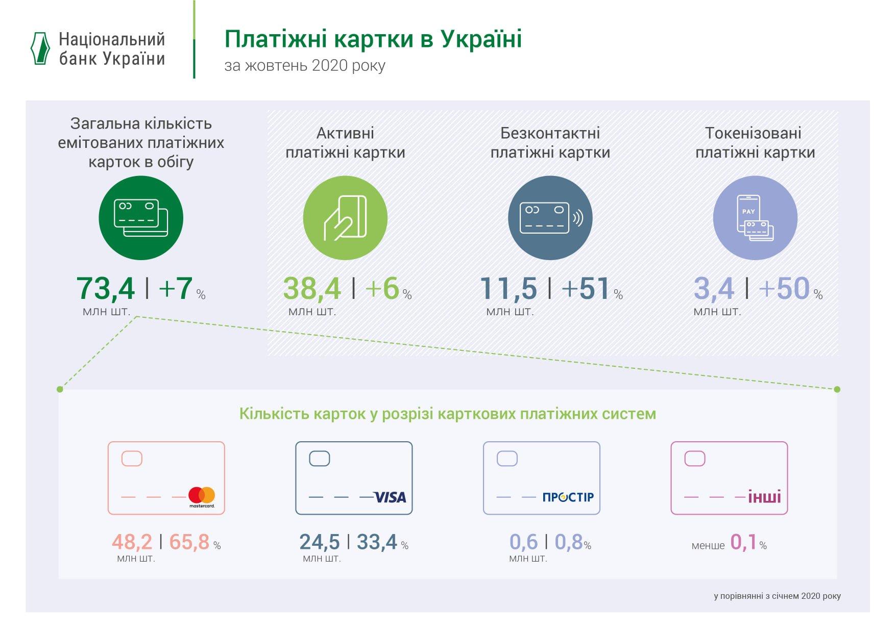 В Украине в обращении находится 73 млн платежных карт (инфографика)
