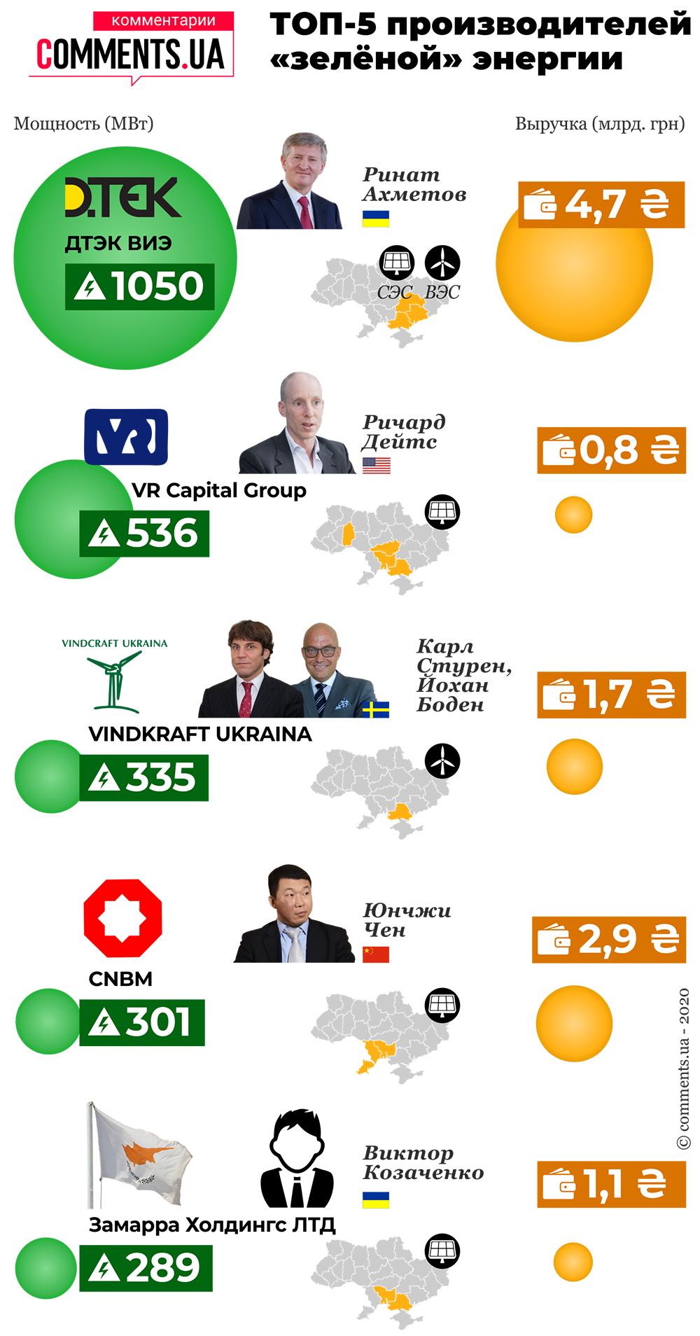 ТОП-5 производителей «зелёной» энергии в Украине (инфографика)