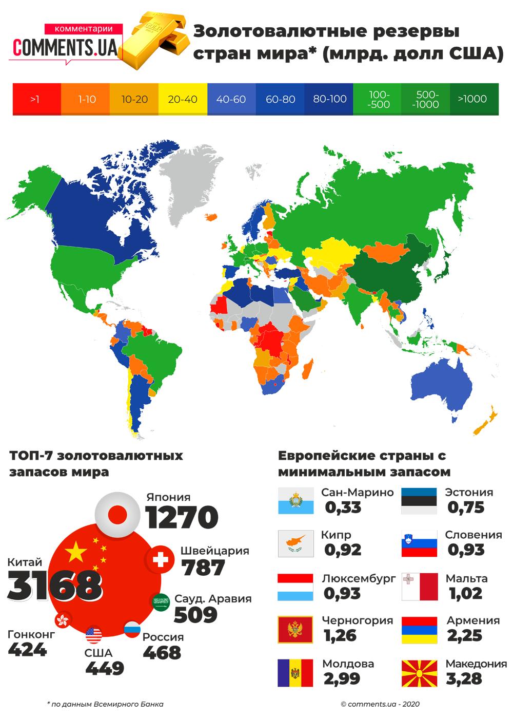 ТОП-7 стран по золотовалютным запасам в мире (инфографика)