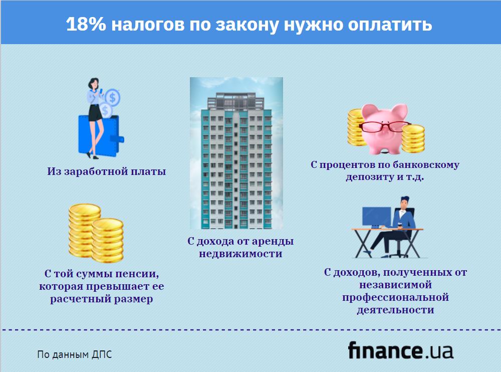 Украинцы должны подать декларации и уплатить подоходный налог: сколько и за что