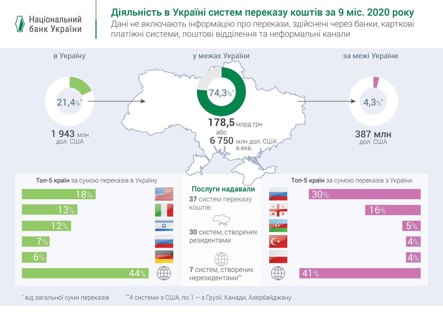 НБУ назвал крупнейших получателей денежных переводов из Украины