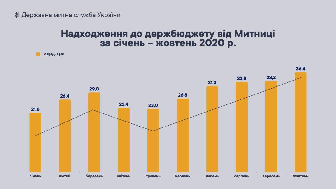 Таможня в октябре выполнила «бюджетный» план на 98,4%