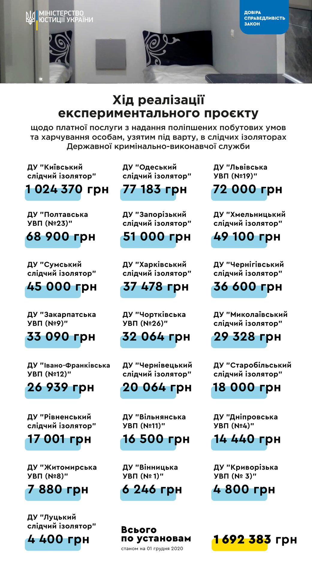 В Минюсте показали, сколько заработали на платных камерах в СИЗО (инфографика)