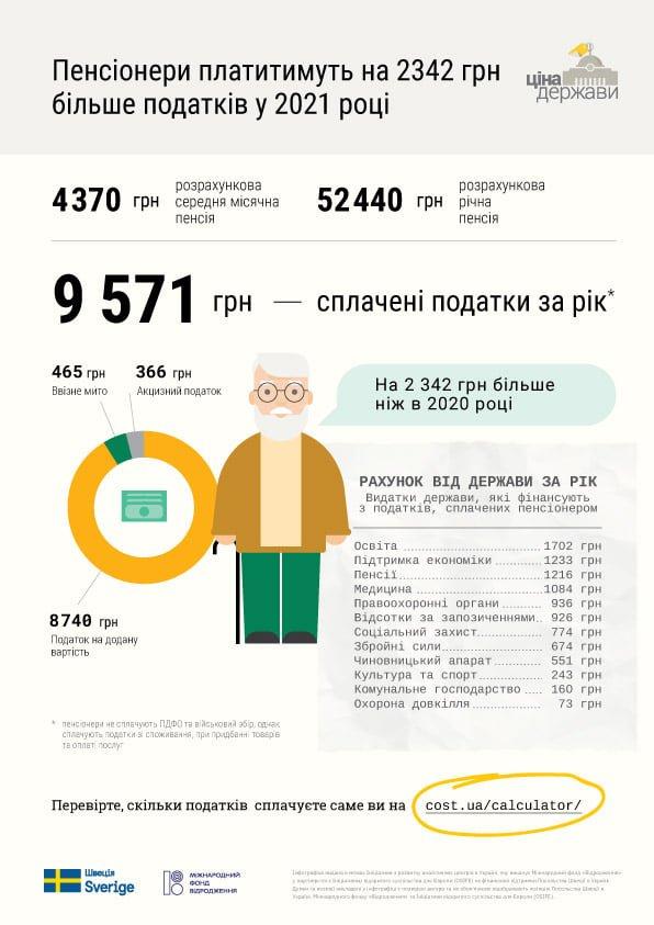 Пенсионеры будут платить на 2 тыс. грн налогов больше в 2021 году (инфографика)