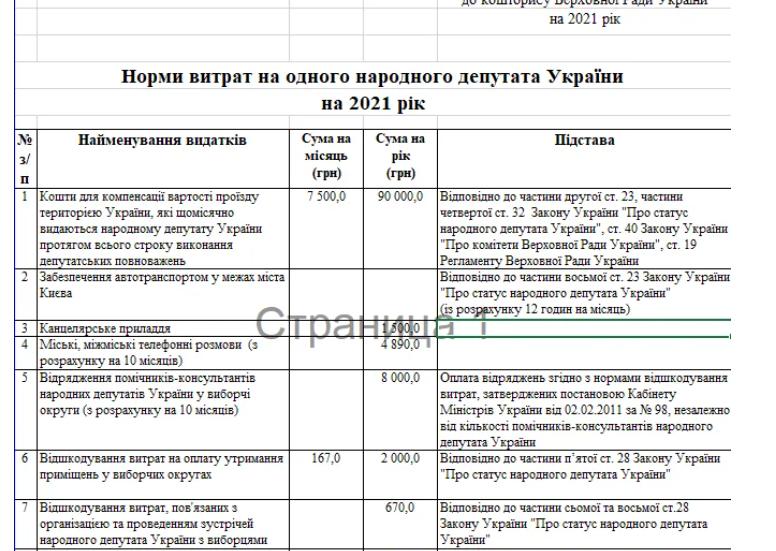 Зарплаты нардепов пересчитают: Рада показала расходы на 2021-й