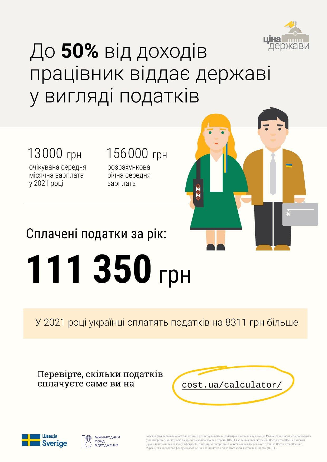 Сколько доходов отдает государству каждый украинец (инфографика)
