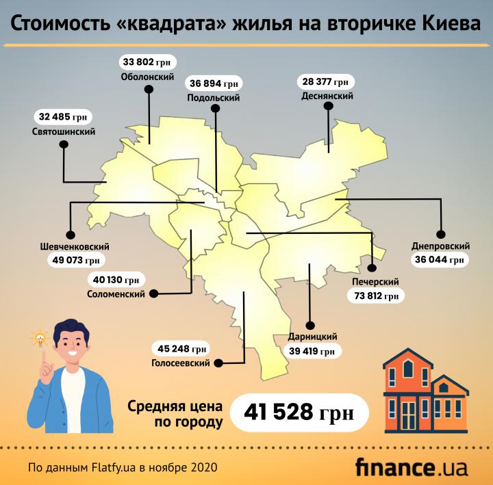Стоимость квартир на первичке и вторичке Киева (инфографика)