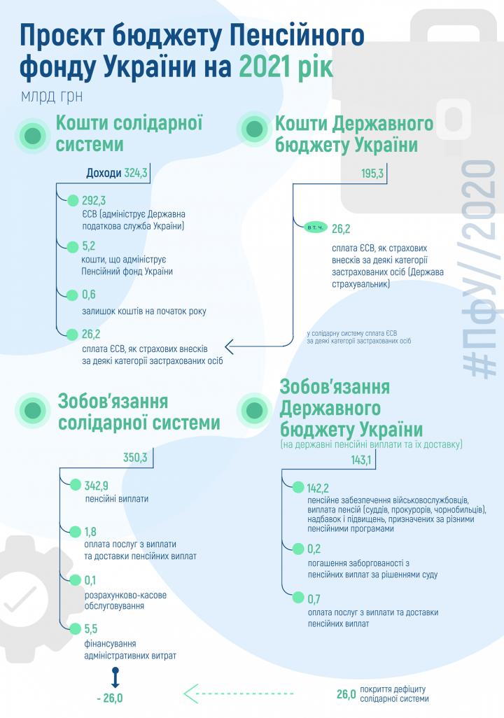 В 2021 дефицит поступлений Пенсионного фонда может составить 26 млрд гривен (инфографика)