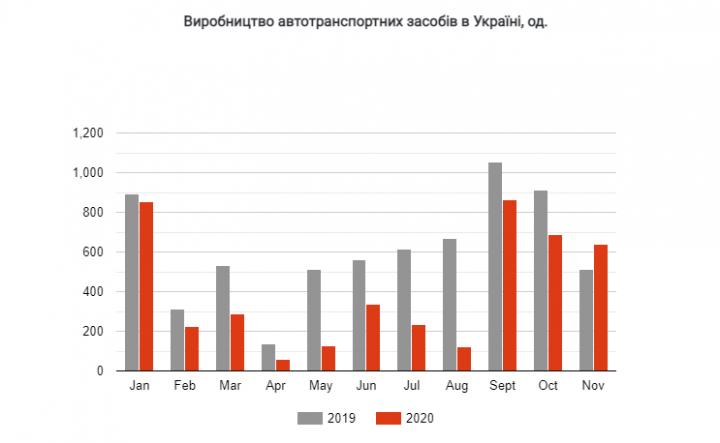 Автопроизводство в Украине выросло почти на 25%