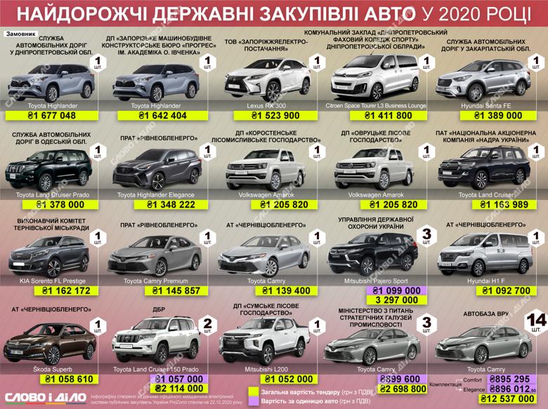 Рада приобрела 14 Toyota Camry: дорогие закупки авто через систему ProZorro
