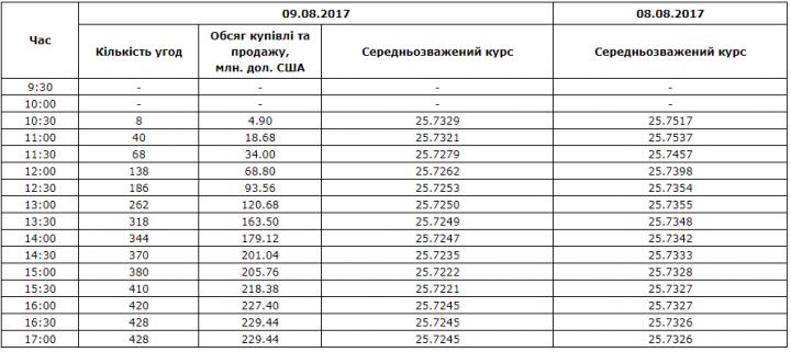 Межбанк: валютные ралли усилились