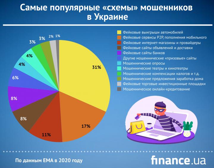 ТОП-5 популярных мошеннических схем в Украине (инфографика)