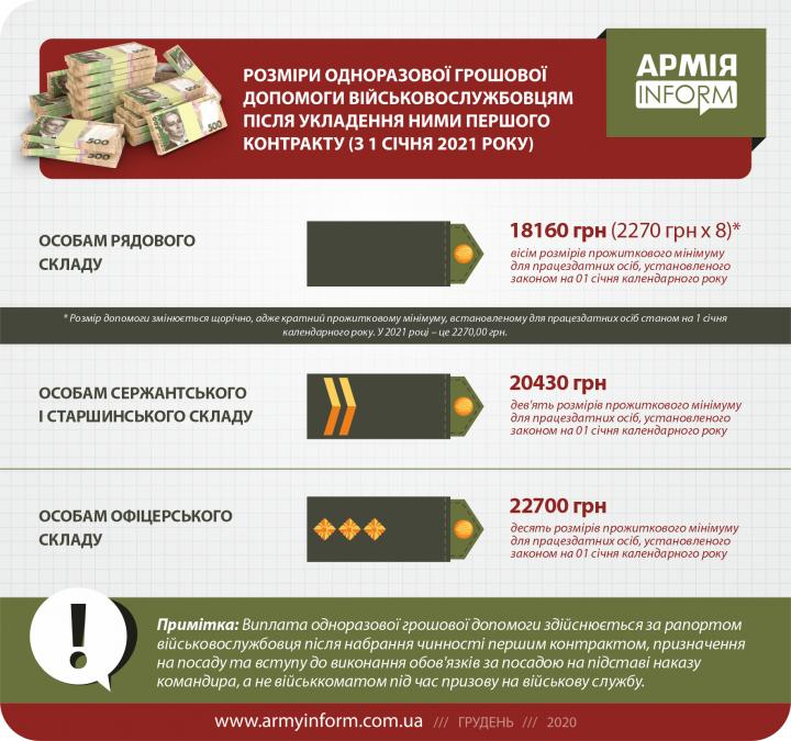 С 1 января увеличиваются выплаты военным