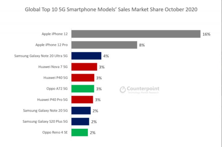 Аналитики назвали самые продаваемые в мире 5G-смартфоны
