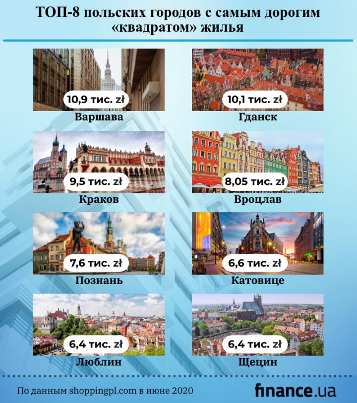 Кто быстрее накопит на жилье — украинец или поляк (инфографика)