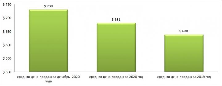 К концу года цены на жилье в Харькове достигли максимального значения