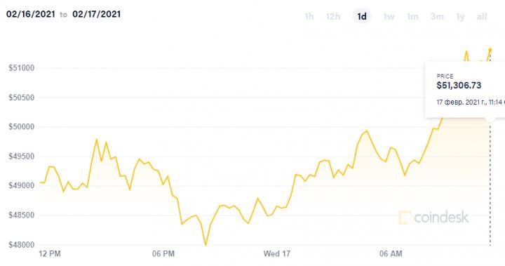 Bitcoin превысил уровень в 51 тысячу долларов