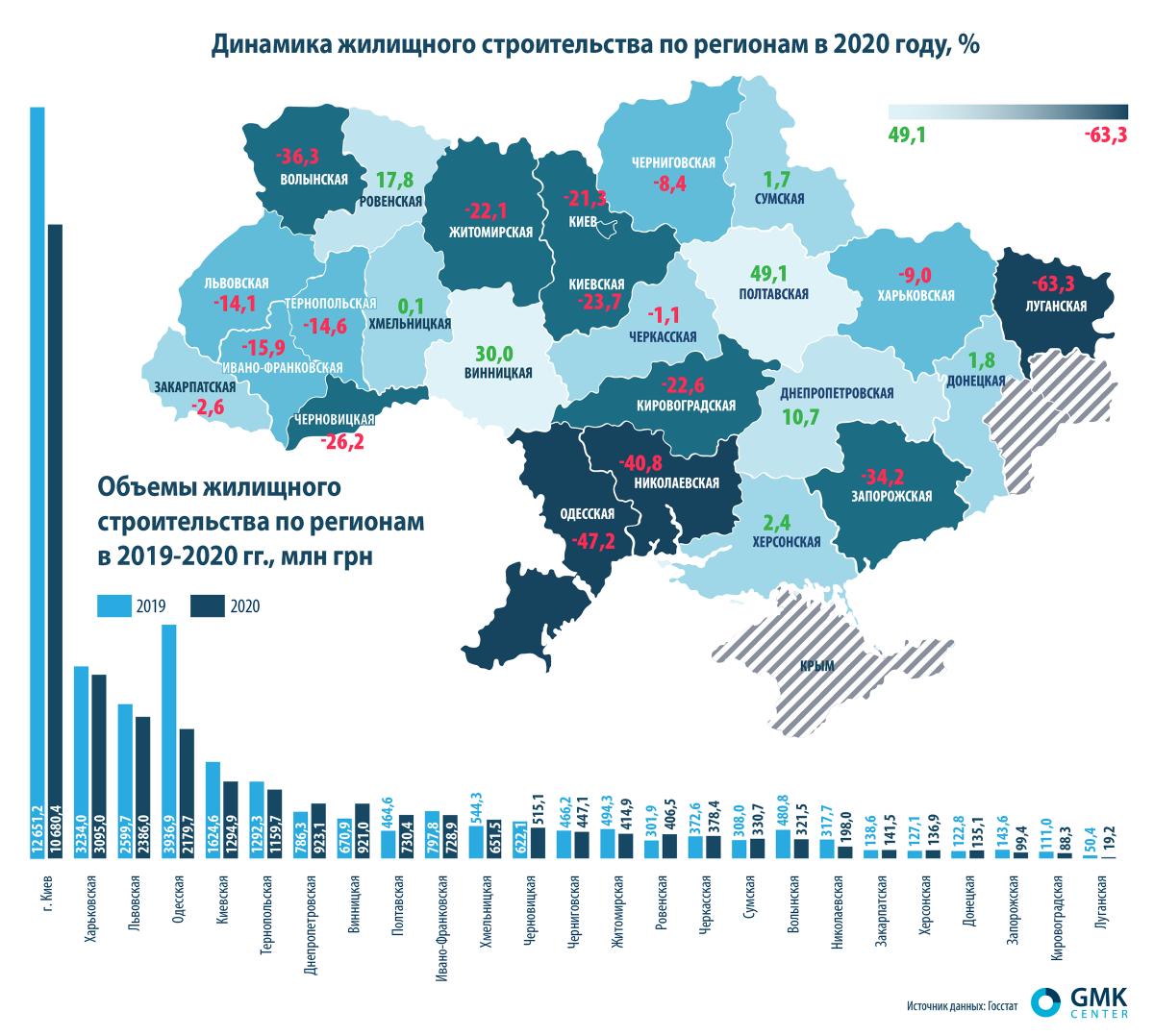 Динамика жилищного строительства по регионам в 2020 году (инфографика)