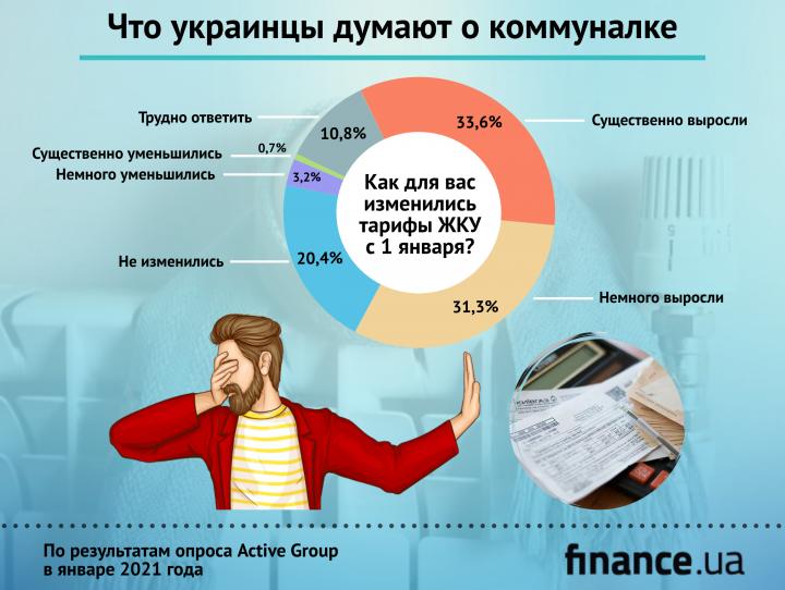 Большинство украинцев считают тарифы ЖКУ завышенными (исследование)