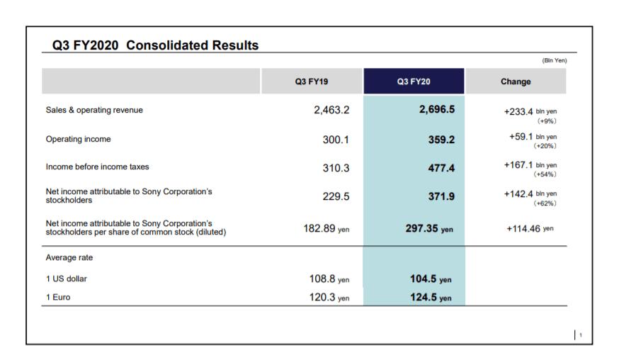 Финансовый отчет Sony: 4,5 миллиона PlayStation-5, 4,1 миллиона копий Spider-Man