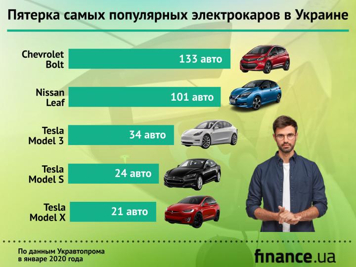 Пятерка самых популярных электрокаров в Украине (инфографика)