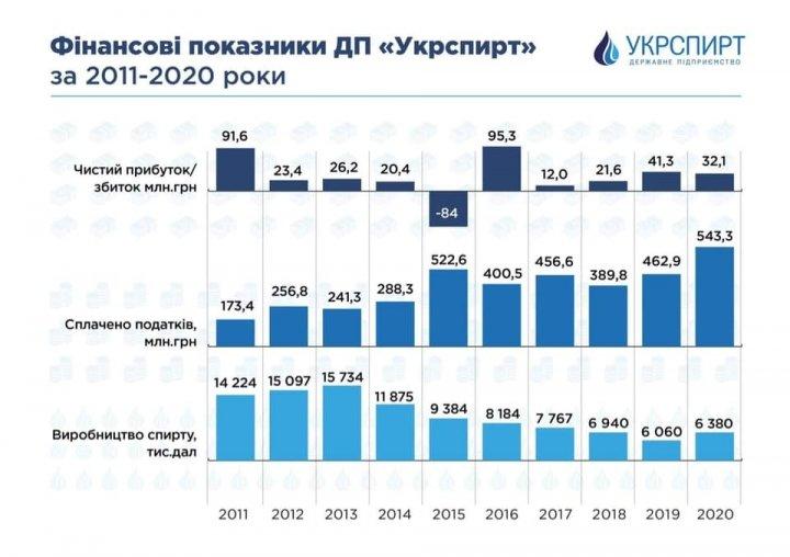 В 2020 году «Укрспирт» уплатил рекордную сумму налогов за всю историю своей работы