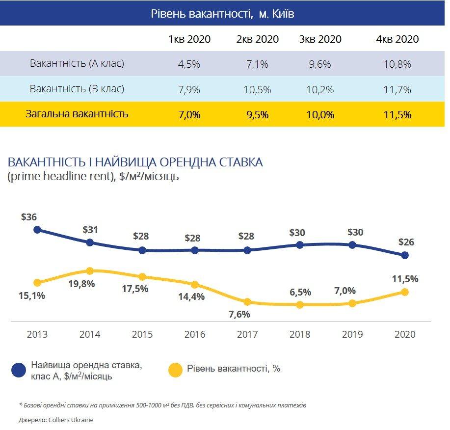 Офисная недвижимость Киева (инфографика)