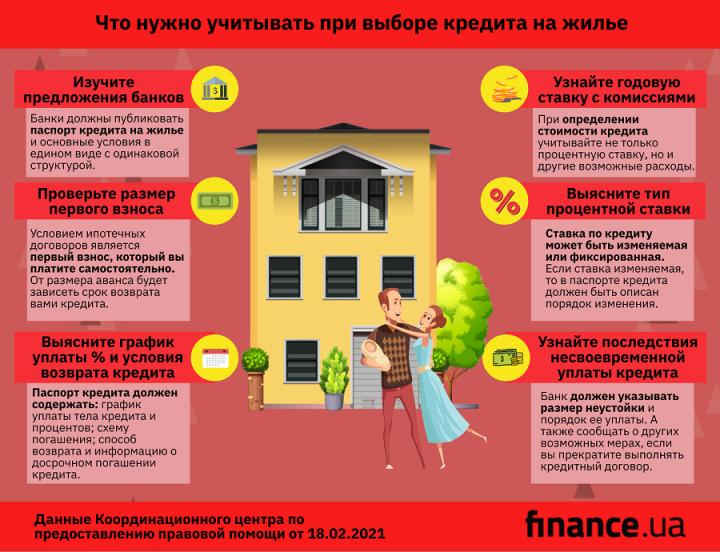 Берете кредит на жилье? На что обратить внимание
