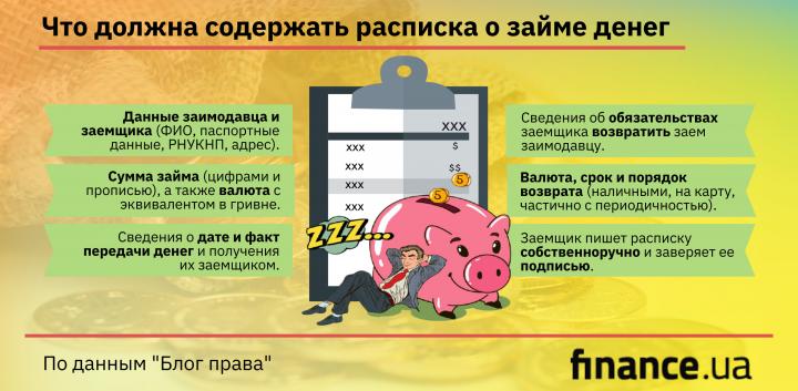 Как правильно оформить расписку о займе денег (инфографика)