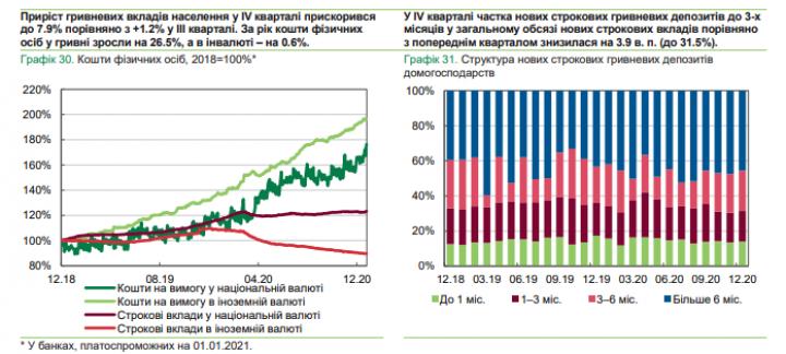 Украинцы в прошлом году нарастили гривневые вклады в банках - Нацбанк