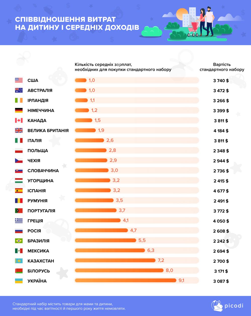 Сколько стоит «родить» ребёнка в странах ЕС (инфографика)