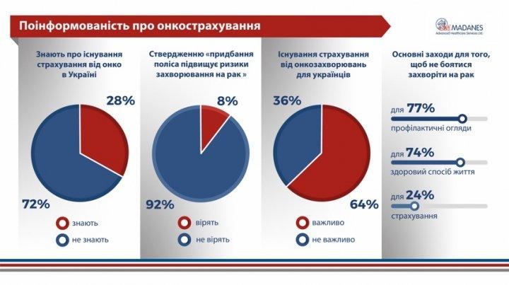 72% украинцев не знают о возможности застраховаться от рака (исследование)