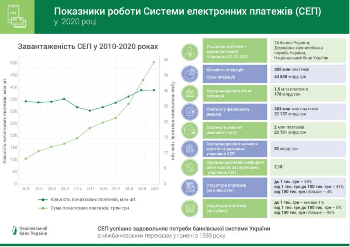 Сумма безналичных платежей в Украине за год возросла почти на 40%