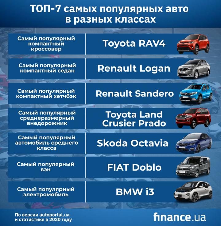 Рейтинг самых популярных автомобилей в Украине по классам (инфографика)