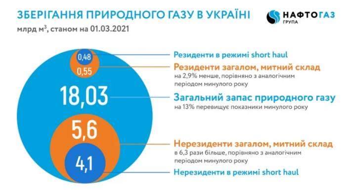 Украина закончила зиму с рекордными запасами газа в хранилищах — инфографика