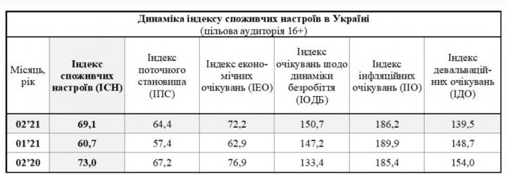 Украинцы улучшили ожидания по курсу гривны к доллару