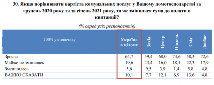 Две трети украинцев заметили рост тарифов на коммуналку
